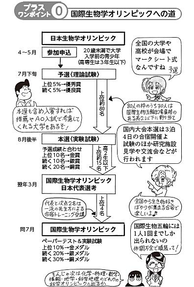 bb_p018_生物五輪への道.jpg