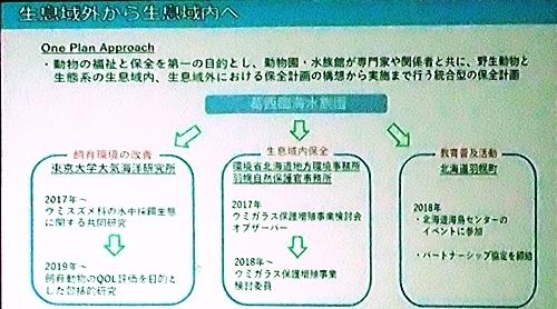 191231エンリッチメント大賞057_1207 (214)スライド_葛西臨海水族園_今後.JPG